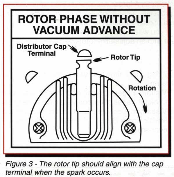 Rotor figure 3