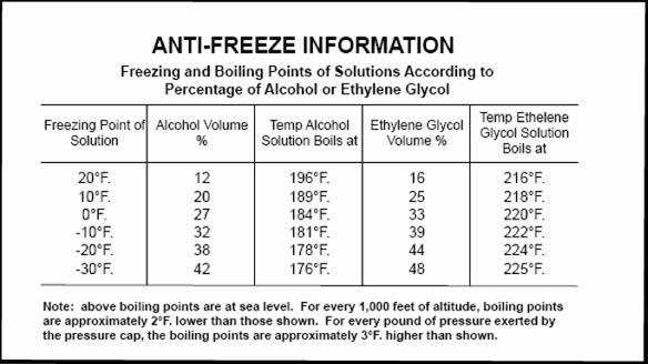 antifreeze chart
