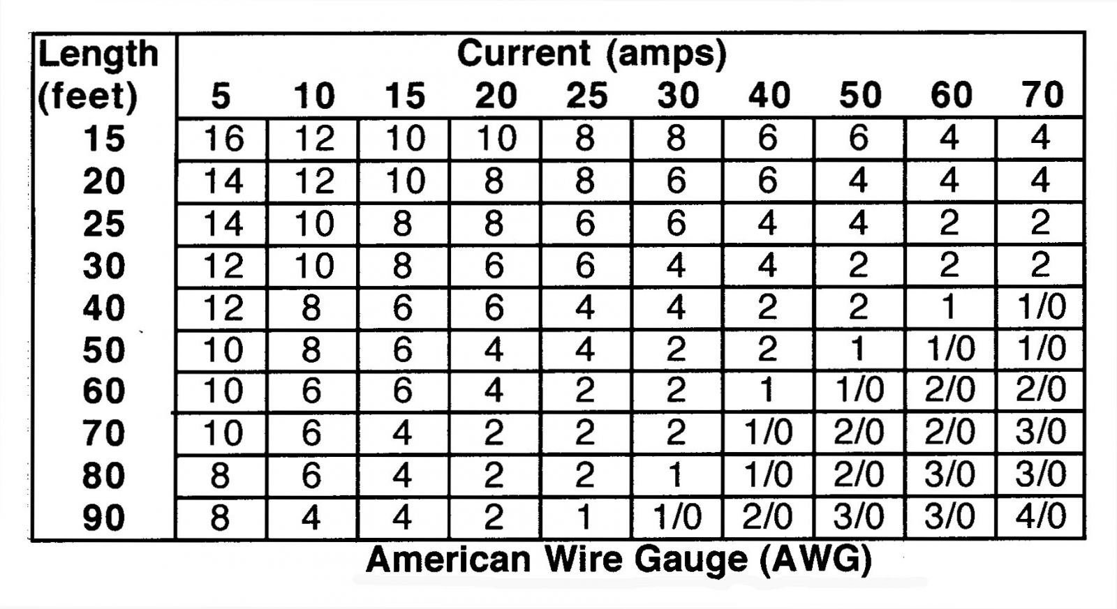 Unique Electrical Wire Gauge Amp Chart Adornment - Electrical ...